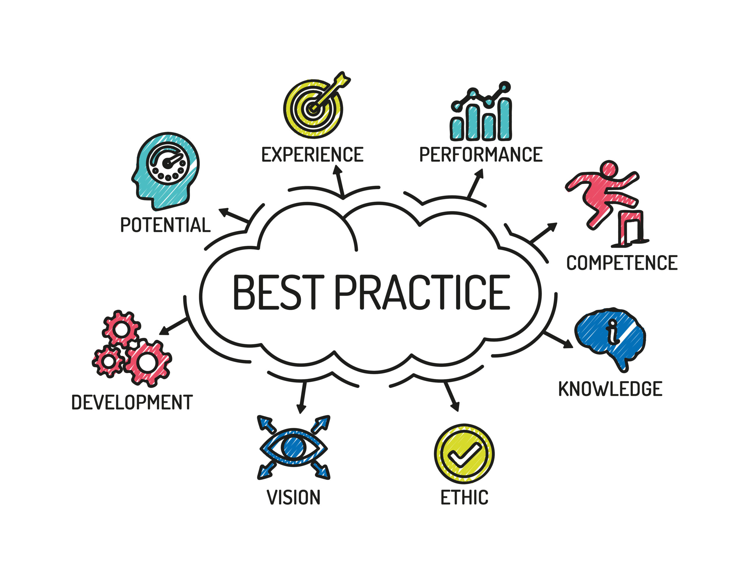 Knowledge-Base Best Practices