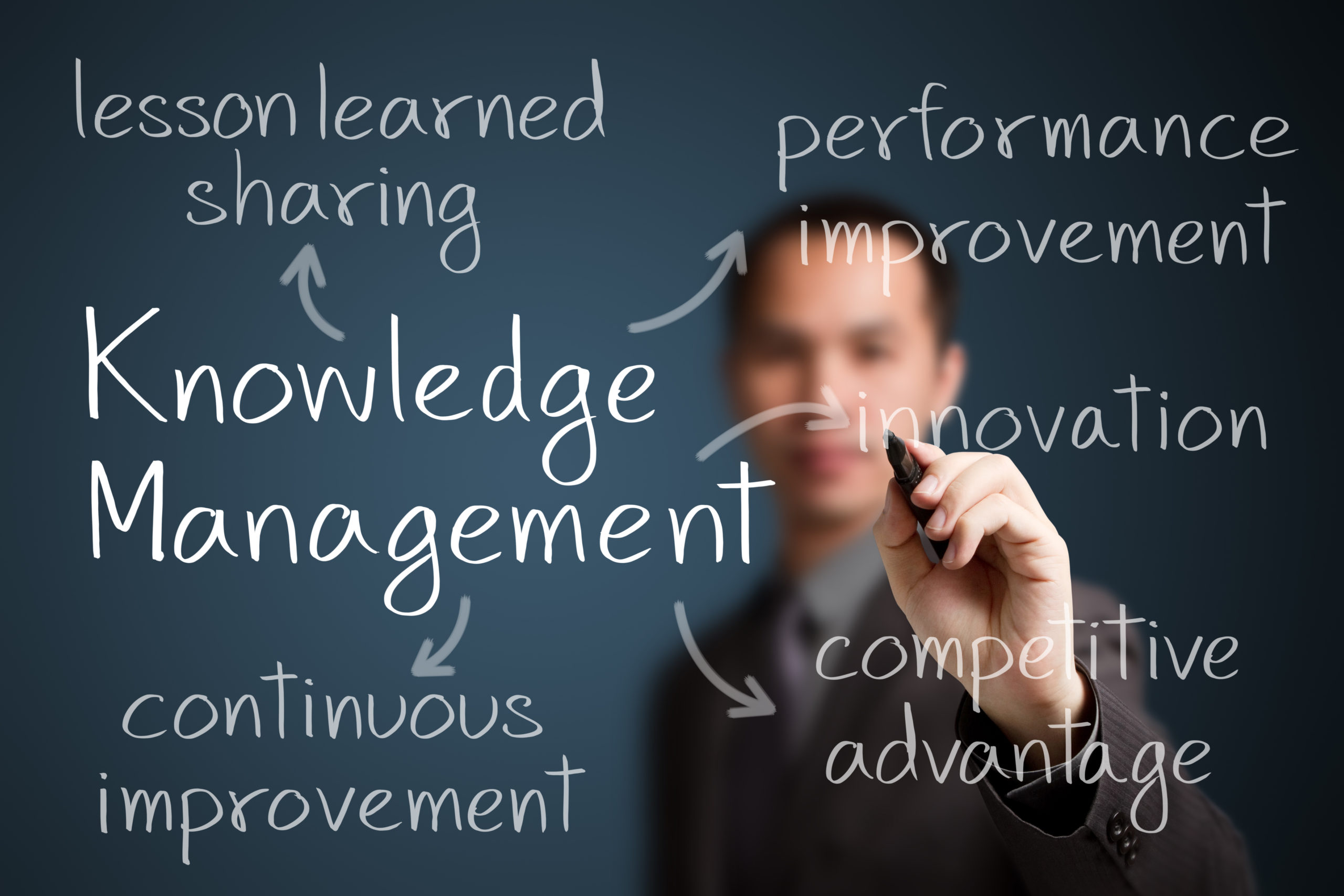 Why Knowledge Management Is An Important Part of Your Business Continuity Plan